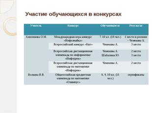 Участие обучающихся в конкурсах Учитель Конкурс Обучающиеся Результат Анисимо