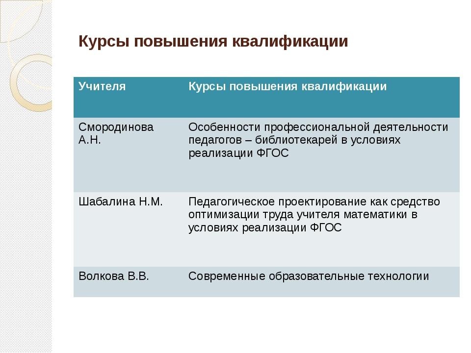 Курсы повышения квалификации Учителя Курсы повышения квалификации Смородинова...