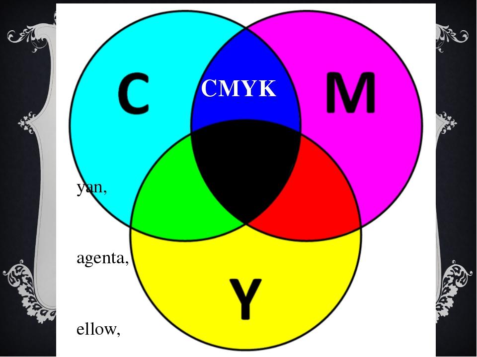 CMYK Cyan, Magenta, Yellow, Key. голубой, пурпурный и жёлтый.