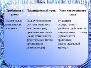 * Требовния к уроку Традиционный урок Урок современного типа Практическая д