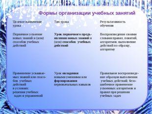 * Формы организации учебных занятий Целевое назначение урокаТип урокаРезуль