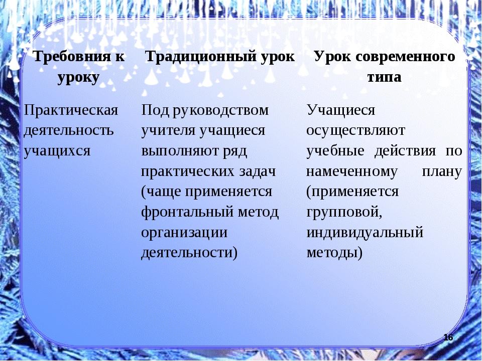 * Требовния к уроку Традиционный урок Урок современного типа Практическая д...