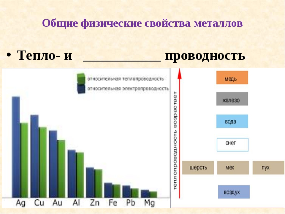 Общие физические свойства металлов Тепло- и ___________ проводность