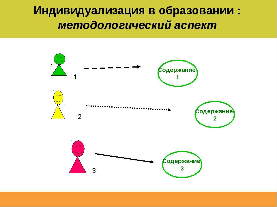 Индивидуализация в образовании : методологический аспект Содержание 2 Содержа...
