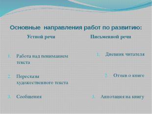 Основные направления работ по развитию: Устной речи Письменной речи Работа на