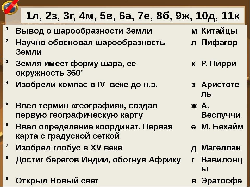 Кто? Где? Когда? 1л, 2з, 3г, 4м, 5в, 6а, 7е, 8б, 9ж, 10д, 11к 1 Вывод о шароо...