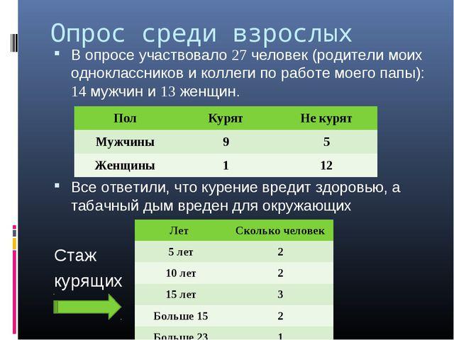 Опрос среди взрослых В опросе участвовало 27 человек (родители моих однокласс...