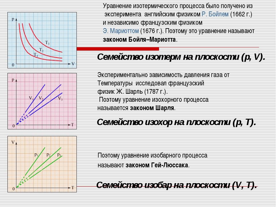 Семейство изобар на плоскости (V,T). Семейство изохор на плоскости (p,T). С...