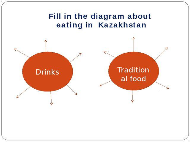Drinks Traditional food Fill in the diagram about eating in Kazakhstan