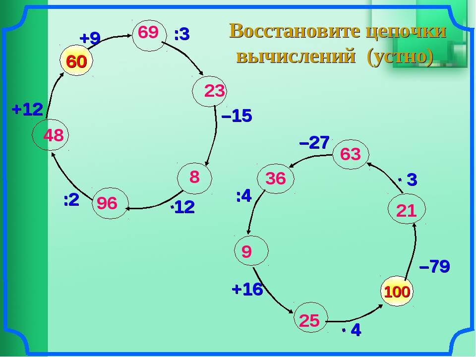 Восстановите цепочки вычислений (устно) 100 –79 60 +9 :3 –15 :2 +12 –27 :4 +1...