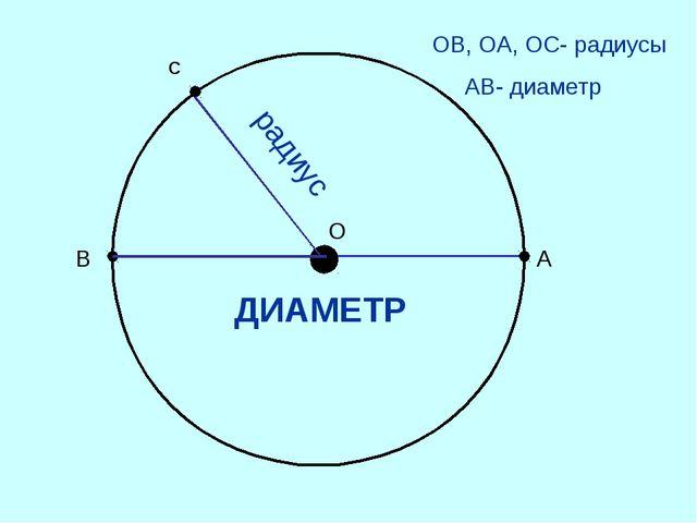 О А ОВ, ОА, ОС- радиусы АВ- диаметр радиус В С ДИАМЕТР