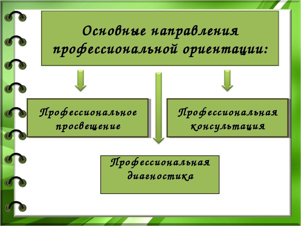 Основные направления профессиональной ориентации: Профессиональное просвещени...
