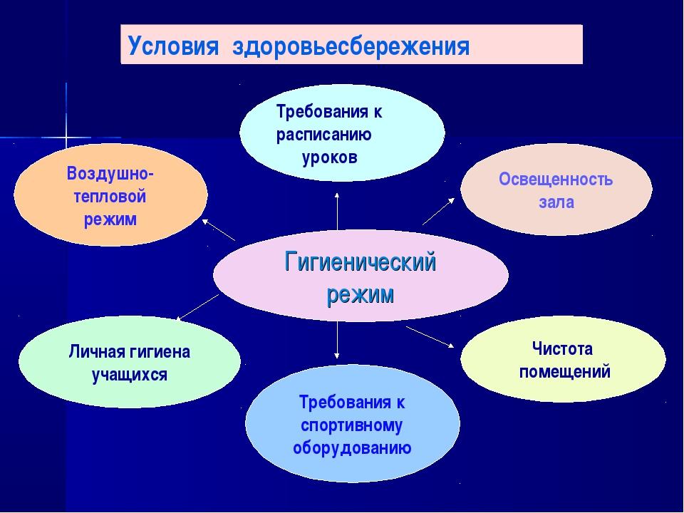 Гигиенический режим Требования к спортивному оборудованию Освещенность зала Т...