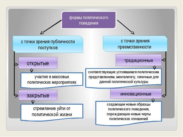формы политического поведения с точки зрения публичности поступков открытые з...