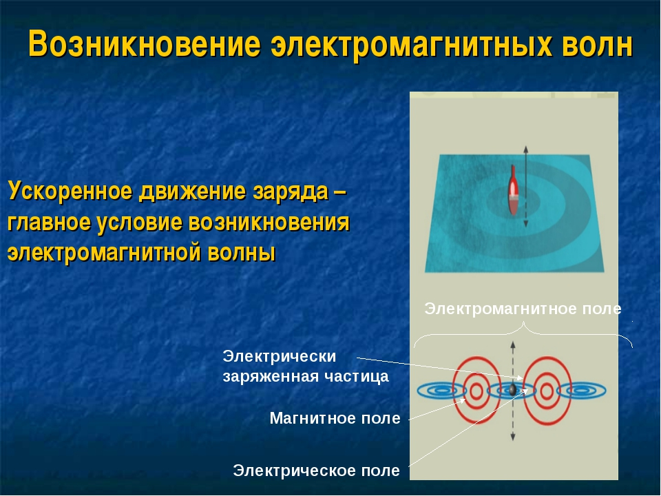 Возникновение электромагнитных волн Ускоренное движение заряда – главное усло...