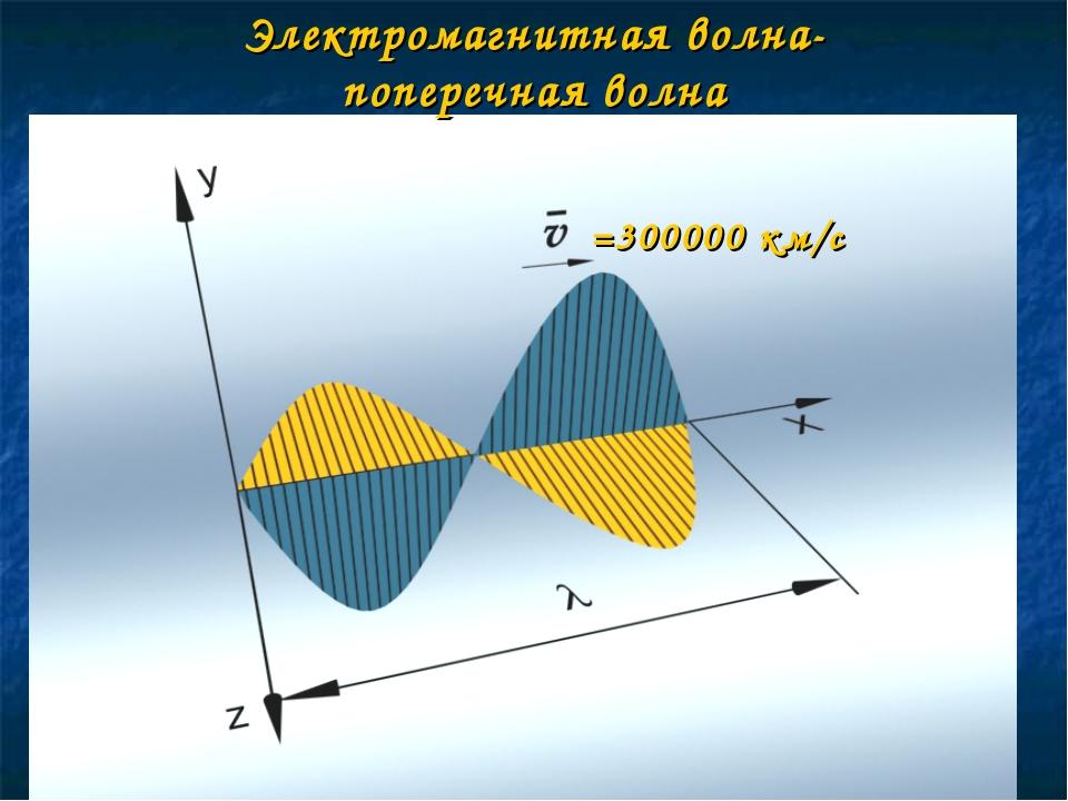Электромагнитная волна- поперечная волна =300000 км/с