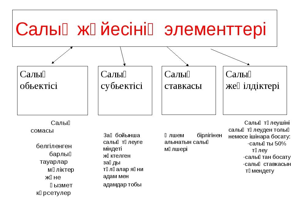 Салық жүйесінің элементтері Салық обьектісі Салық субьектісі Салық ставкасы С...