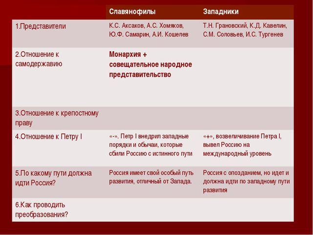 Славянофилы Западники 1.Представители К.С. Аксаков,А.С. Хомяков, Ю.Ф. Самари...