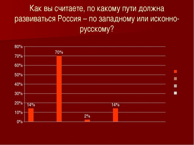 Как вы считаете, по какому пути должна развиваться Россия – по западному или...