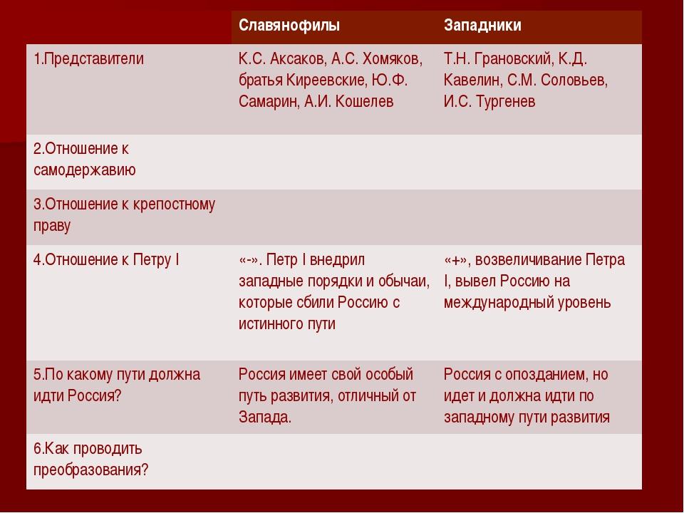 Славянофилы Западники 1.Представители К.С. Аксаков,А.С. Хомяков, братьяКирее...