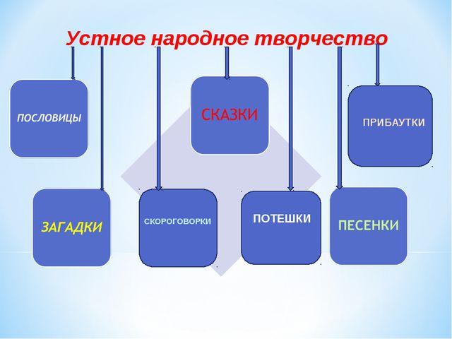 Устное народное творчество ПРИБАУТКИ СКОРОГОВОРКИ ПОТЕШКИ