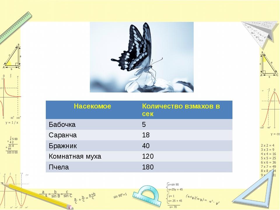 Насекомое Количество взмахов в сек Бабочка 5 Саранча 18 Бражник 40 Комнатная...