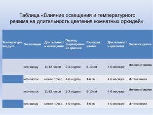 Таблица «Влияние освещения и температурного режима на длительность цветения