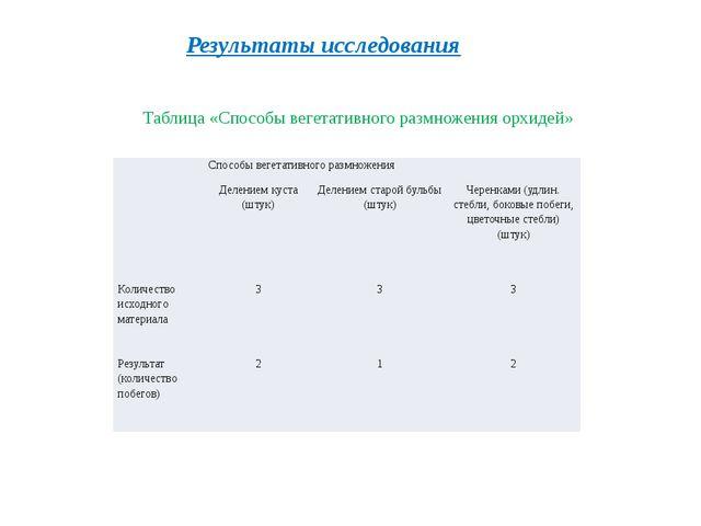 Таблица «Способы вегетативного размножения орхидей» Результаты исследования...