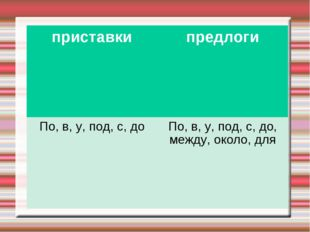 приставкипредлоги По, в, у, под, с, доПо, в, у, под, с, до, между, около, для