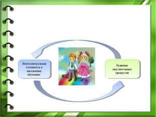 Интеллектуальная готовность к школьному обучению Развитие мыслительных процес