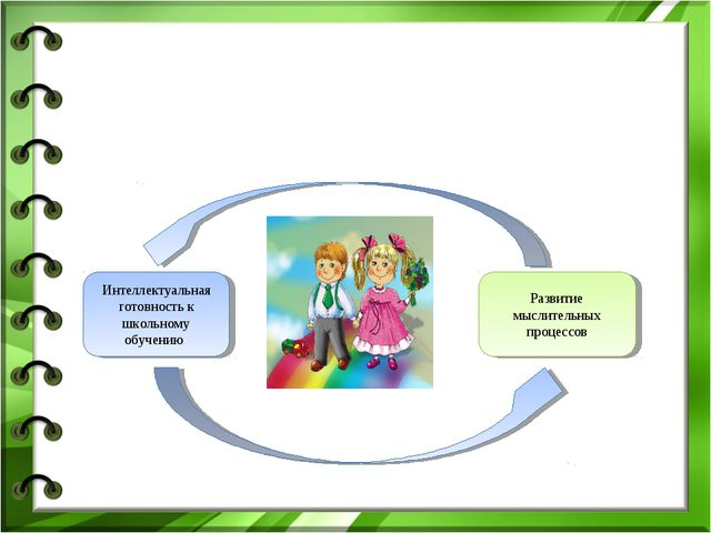 Интеллектуальная готовность к школьному обучению Развитие мыслительных процес...