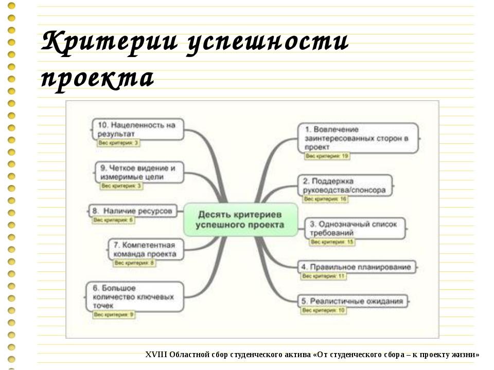 Критерии успешности проекта XVIII Областной сбор студенческого актива «От сту...