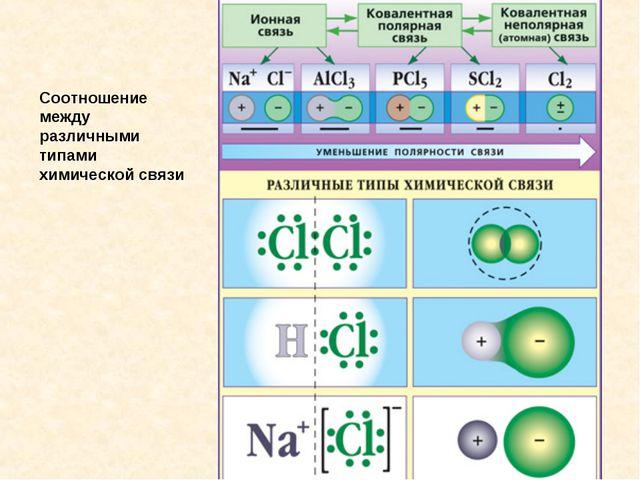 Соотношение между различными типами химической связи