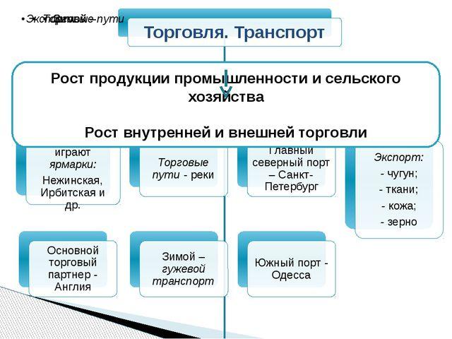 Рост продукции промышленности и сельского хозяйства Рост внутренней и внешней...
