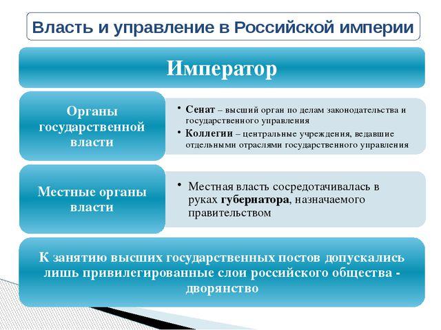 Власть и управление в Российской империи