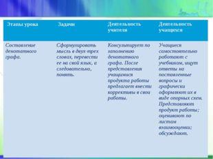 Этапы урока Задачи Деятельность учителя Деятельность учащихся Составлениеден