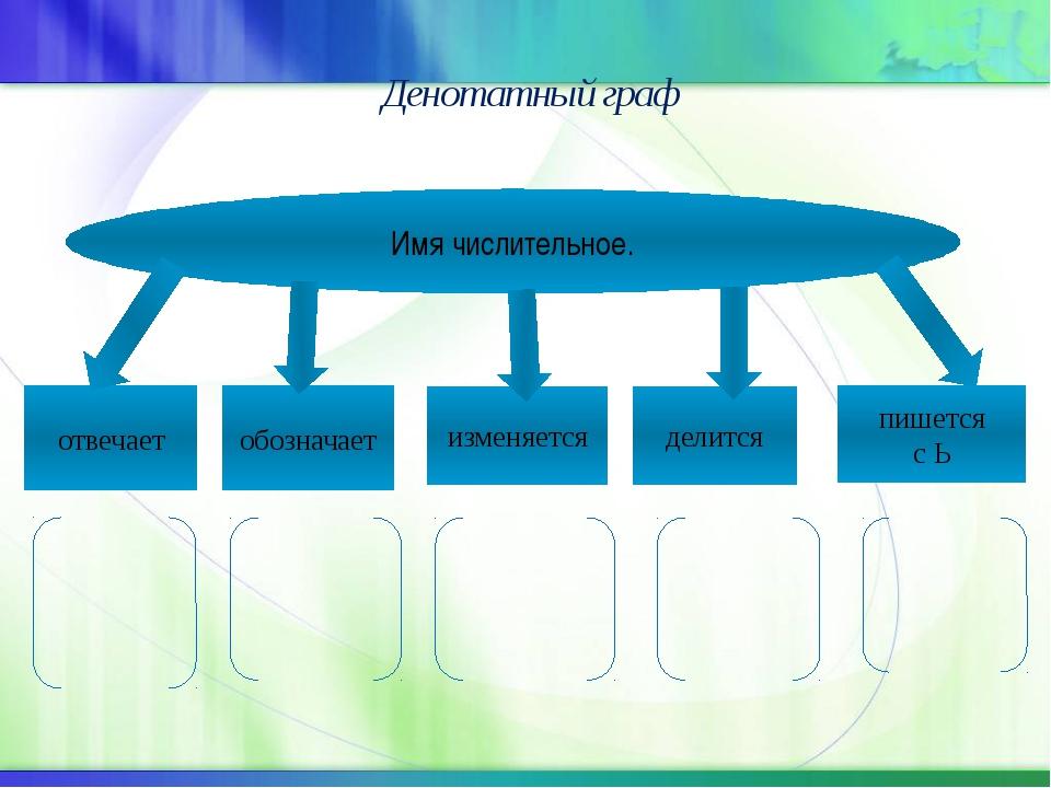 Денотатный граф Имя числительное. отвечает обозначает изменяется делится пиш...