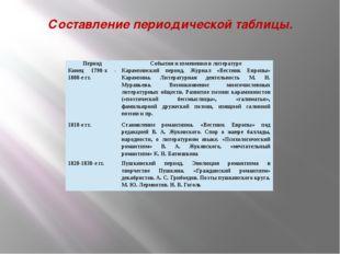 Составление периодической таблицы. Период События и изменения в литературе Ко
