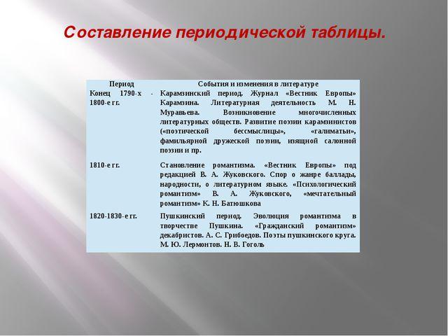 Составление периодической таблицы. Период События и изменения в литературе Ко...