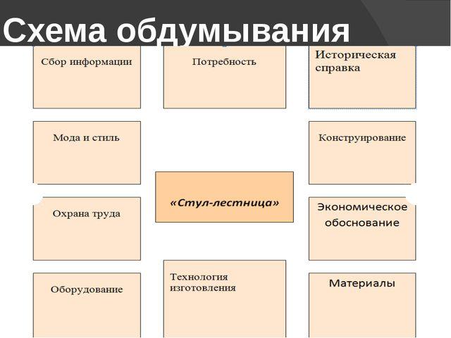Презентация к проекту по технологии Стул стремянка  Схема обдумывания