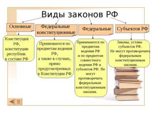 Виды законов РФ Основные Федеральные конституционные Федеральные Субъектов РФ
