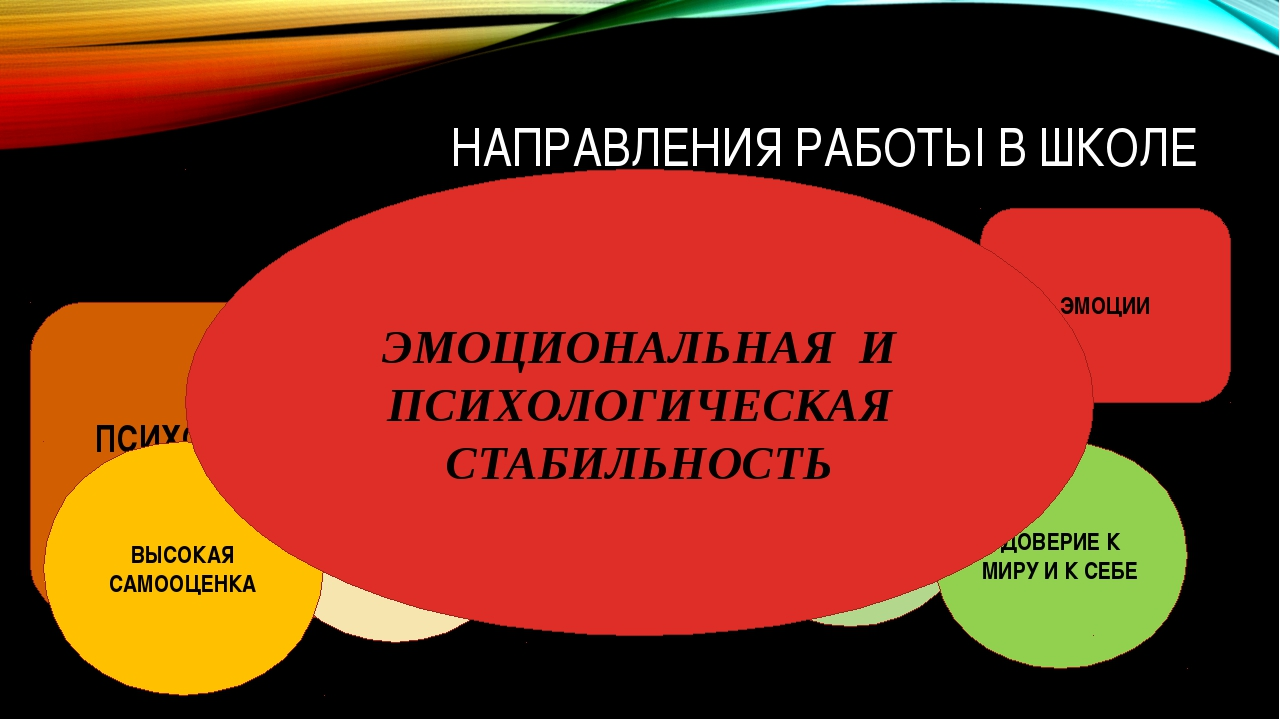НАПРАВЛЕНИЯ РАБОТЫ В ШКОЛЕ ЭМОЦИИ ПСИХОЛОГИЧЕСКАЯ ЗАЩИТА АРТ-ТЕРАПИЯ ВЫСОКАЯ...