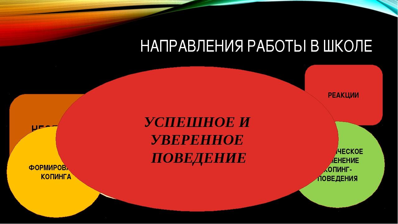 НАПРАВЛЕНИЯ РАБОТЫ В ШКОЛЕ РЕАКЦИИ НЕОБХОДИМОСТЬ В ПРОДУКТИВНОМ КОПИНГ-ПОВЕДЕ...