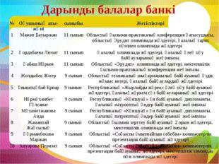 Дарынды балалар банкі №Оқушының аты-жөнісыныбыЖетістіктері 1Мажит Бауыржа