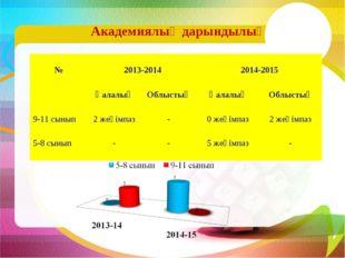 Академиялық дарындылық № 2013-2014  2014-2015 ҚалалықОблыстықҚалалықОбл
