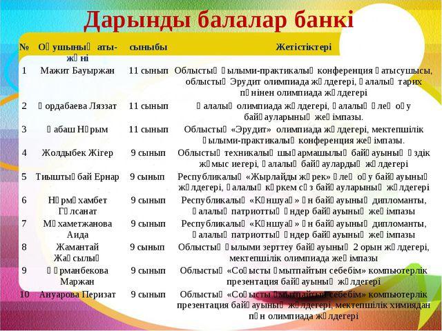 Дарынды балалар банкі №Оқушының аты-жөнісыныбыЖетістіктері 1Мажит Бауыржа...