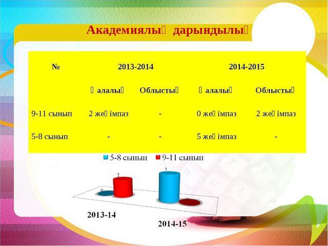 Академиялық дарындылық № 2013-2014  2014-2015 ҚалалықОблыстықҚалалықОбл...