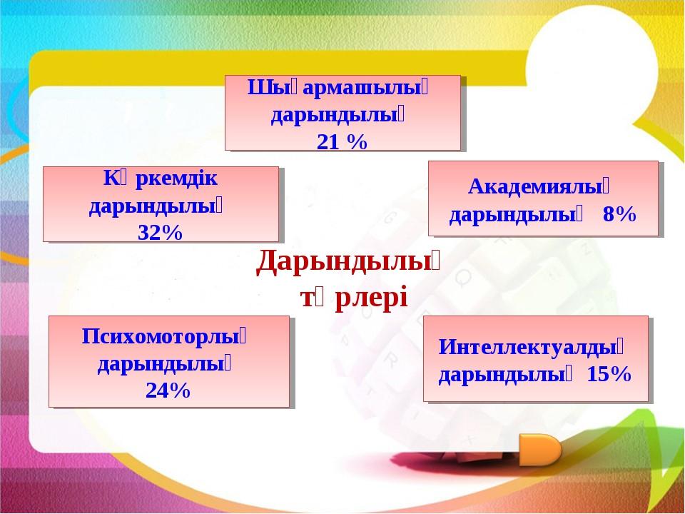 Шығармашылық дарындылық 21 % Көркемдік дарындылық 32% Интеллектуалдық дарынды...