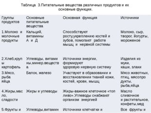 Таблица 3.Питательные вещества различных продуктов и их основные функции. Гру