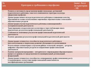 № п/п Критерии и требования к портфолио(макс. балл по критерию - 10) 1.Пол